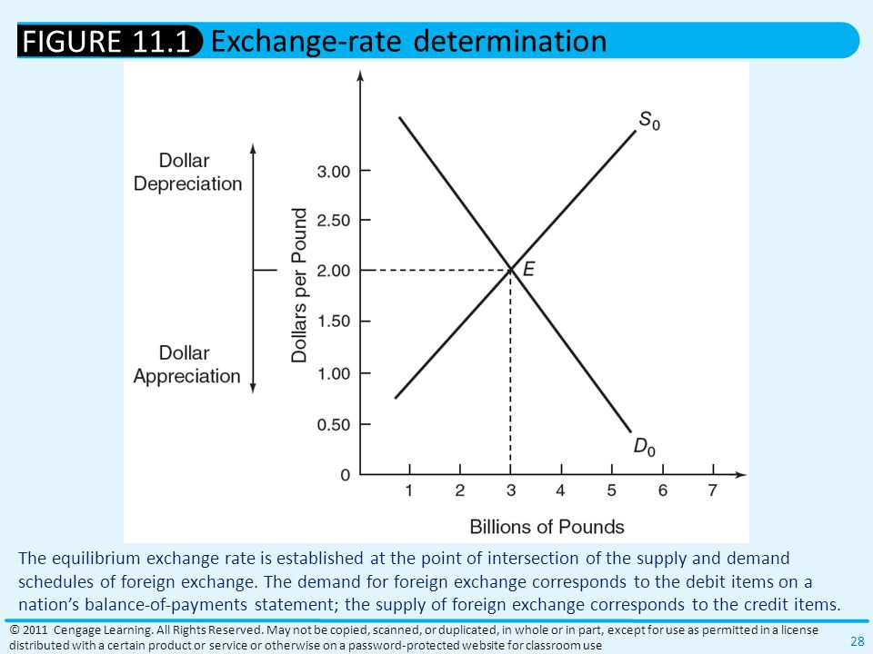 The equilibrium exchange rate is established at the point of intersection of the supply and demand schedules of foreign exchange.