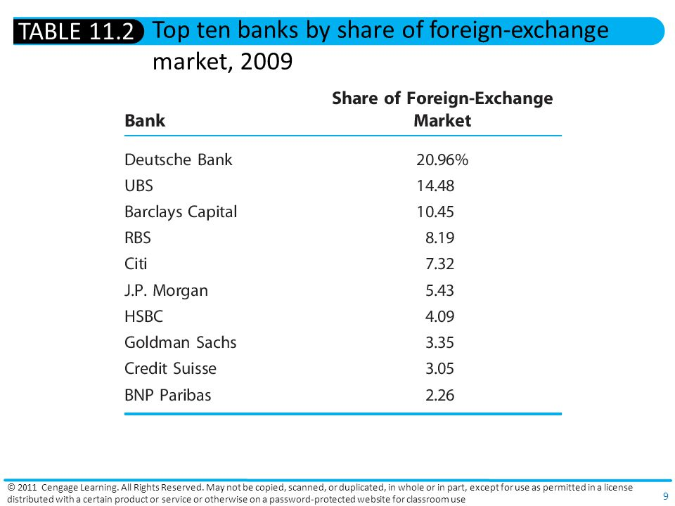 9 Top ten banks by share of foreign-exchange market, 2009 TABLE 11.2