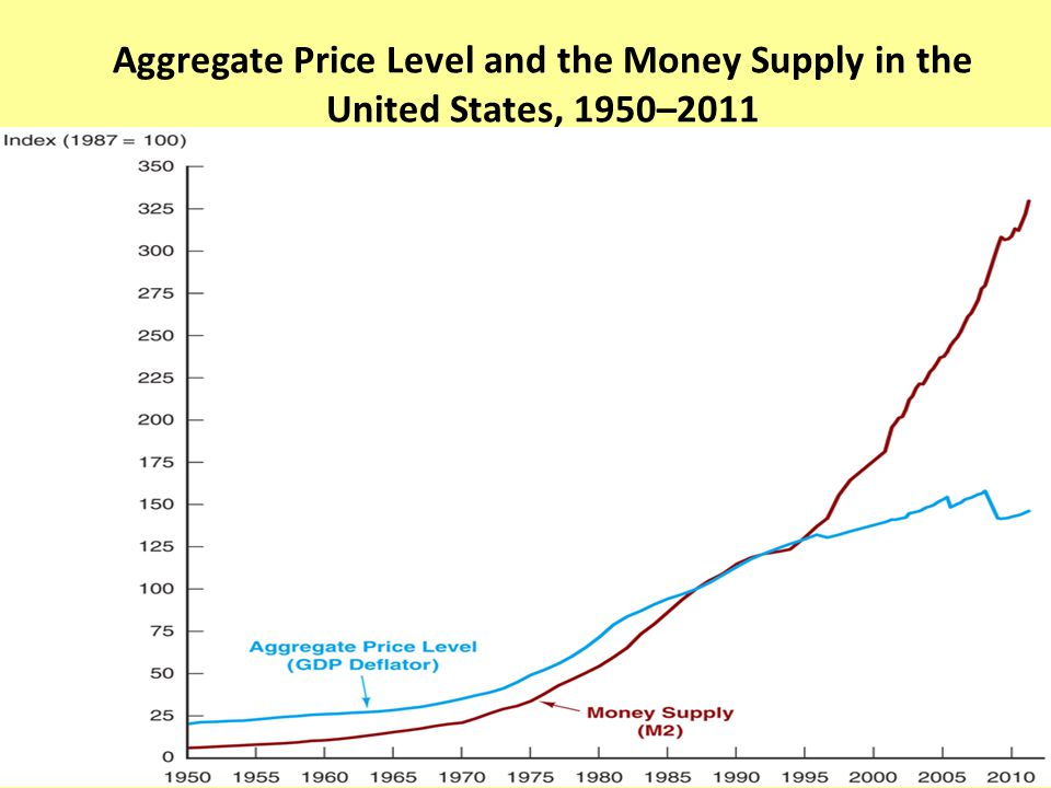 Aggregate Price Level and the Money Supply in the United States, 1950–2011