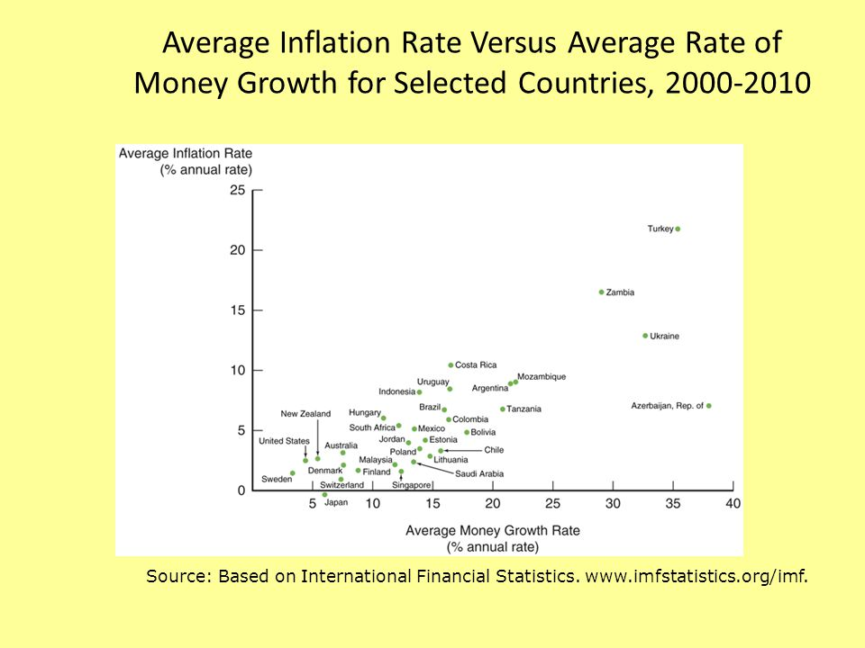 Average Inflation Rate Versus Average Rate of Money Growth for Selected Countries, 2000-2010 Source: Based on International Financial Statistics.