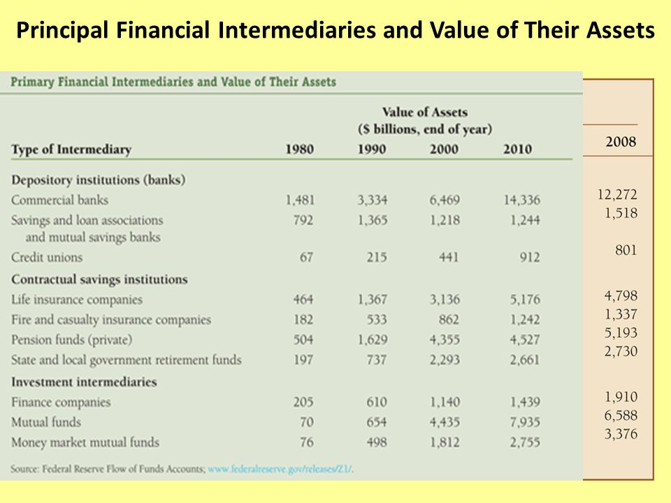 Principal Financial Intermediaries and Value of Their Assets