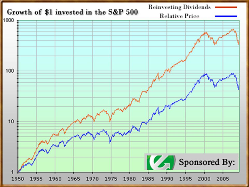 Stock Prices as Measured by the Dow Jones Industrial Average, 1950–2011 Source: Based on Dow Jones Indexes: http://nance.yahoo.com/?u.
