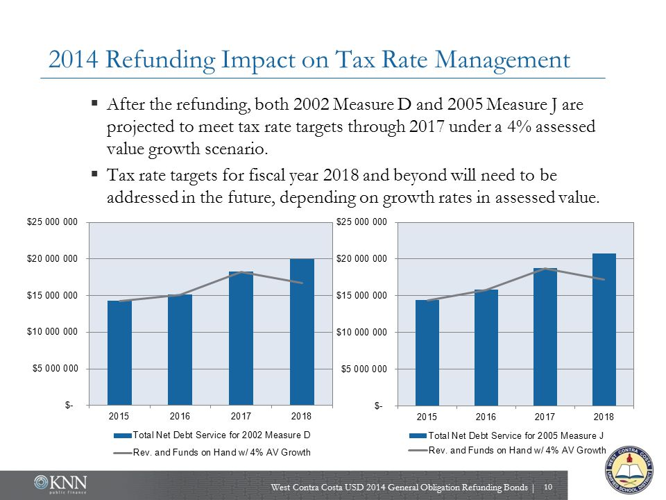 2014 Refunding Impact on Tax Rate Management West Contra Costa USD 2014 General Obligation Refunding Bonds | 10  After the refunding, both 2002 Measu