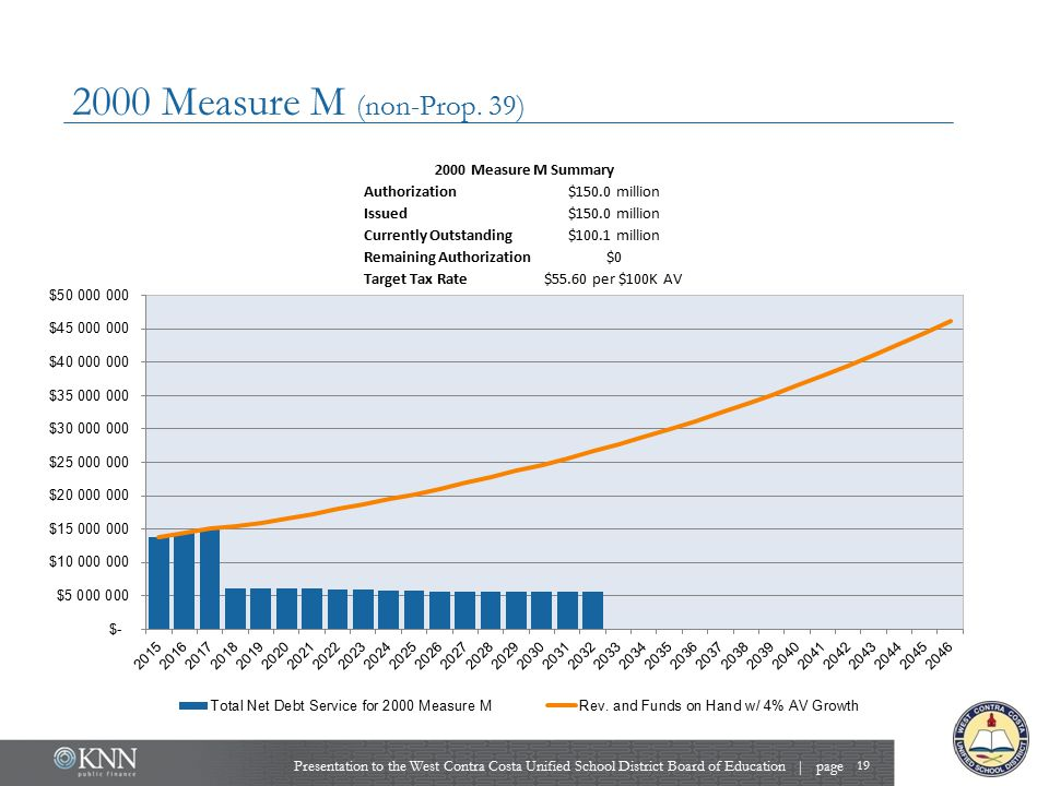 2000 Measure M (non-Prop. 39) Presentation to the West Contra Costa Unified School District Board of Education | page 19 2000 Measure M Summary Author
