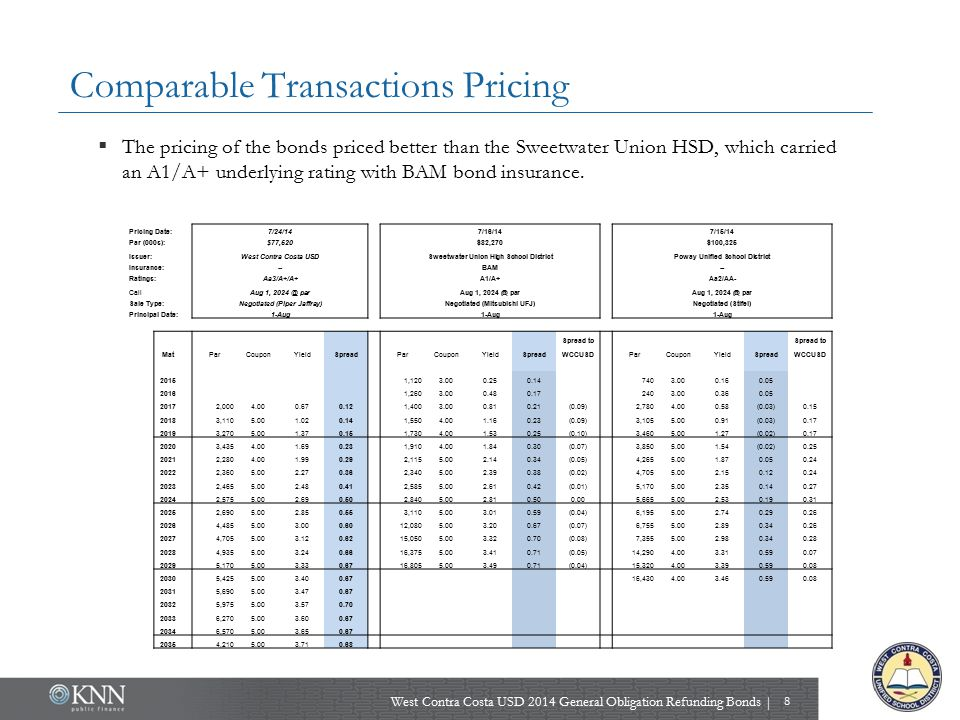 Comparable Transactions Pricing  The pricing of the bonds priced better than the Sweetwater Union HSD, which carried an A1/A+ underlying rating with