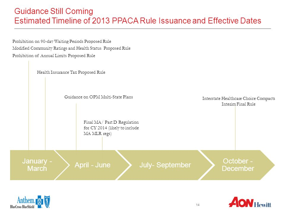 14 Guidance Still Coming Estimated Timeline of 2013 PPACA Rule Issuance and Effective Dates January - March April - JuneJuly- September October - December Interstate Healthcare Choice Compacts Interim Final Rule Prohibition on 90-day Waiting Periods Proposed Rule Modified Community Ratings and Health Status Proposed Rule Prohibition of Annual Limits Proposed Rule Final MA/ Part D Regulation for CY 2014 (likely to include MA MLR regs) Guidance on OPM Multi-State Plans Health Insurance Tax Proposed Rule