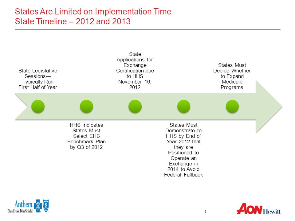 6 States Are Limited on Implementation Time State Timeline – 2012 and 2013 State Legislative Sessions— Typically Run First Half of Year HHS Indicates States Must Select EHB Benchmark Plan by Q3 of 2012 State Applications for Exchange Certification due to HHS November 16, 2012 States Must Demonstrate to HHS by End of Year 2012 that they are Positioned to Operate an Exchange in 2014 to Avoid Federal Fallback States Must Decide Whether to Expand Medicaid Programs