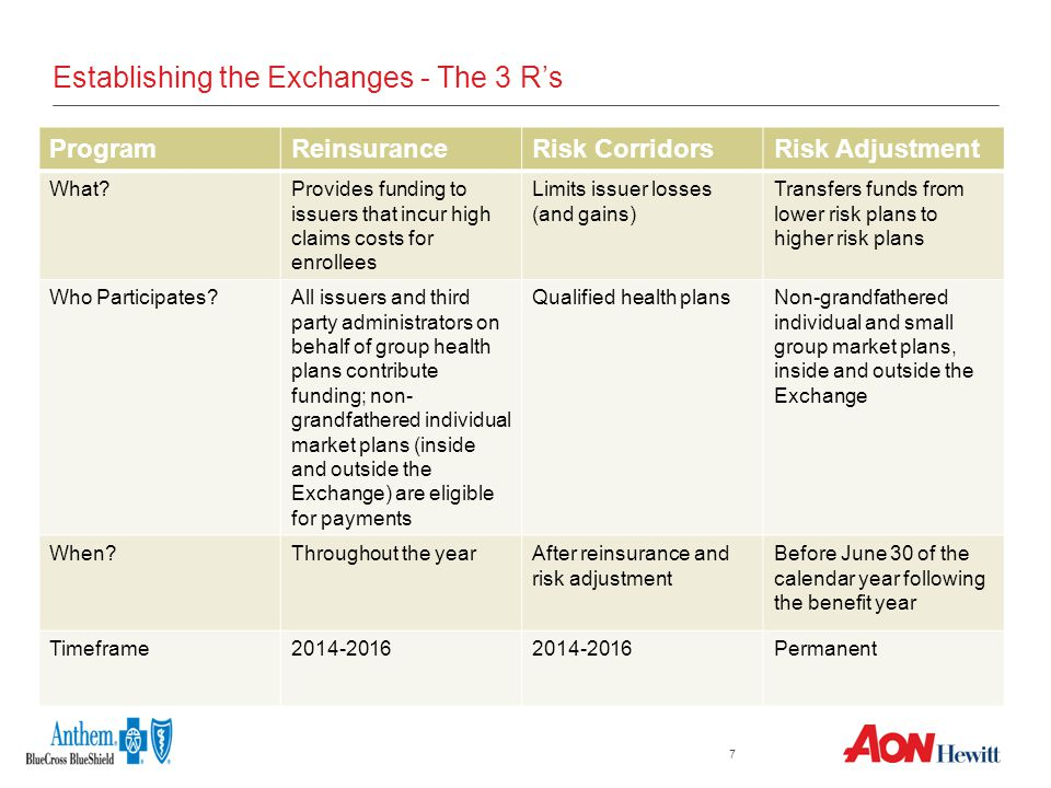 7 Establishing the Exchanges - The 3 R's ProgramReinsuranceRisk CorridorsRisk Adjustment What Provides funding to issuers that incur high claims costs for enrollees Limits issuer losses (and gains) Transfers funds from lower risk plans to higher risk plans Who Participates All issuers and third party administrators on behalf of group health plans contribute funding; non- grandfathered individual market plans (inside and outside the Exchange) are eligible for payments Qualified health plansNon-grandfathered individual and small group market plans, inside and outside the Exchange When Throughout the yearAfter reinsurance and risk adjustment Before June 30 of the calendar year following the benefit year Timeframe2014-2016 Permanent