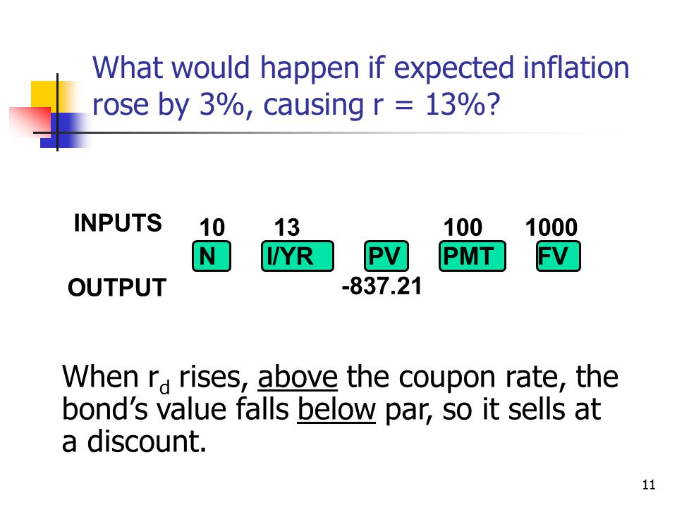 11 When r d rises, above the coupon rate, the bond's value falls below par, so it sells at a discount.