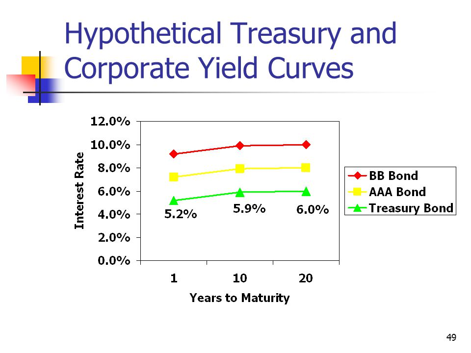 49 Hypothetical Treasury and Corporate Yield Curves
