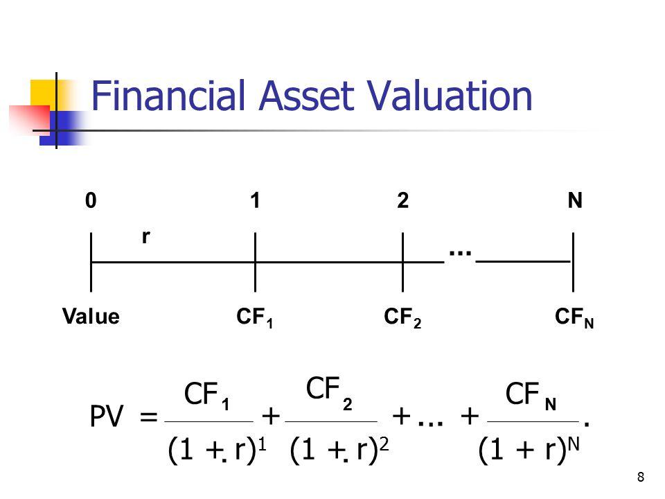 8  PV= CF... + 1N2 (1 + r) 2 CF. 012N r CF 1 CF N CF 2 Value...