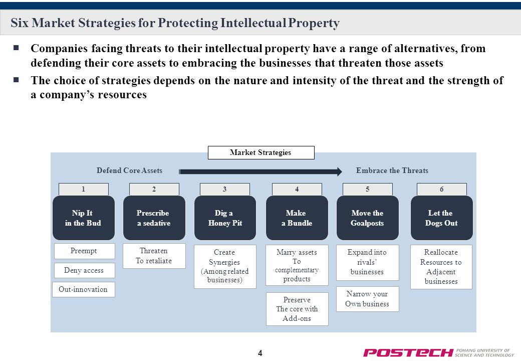 4 Six Market Strategies for Protecting Intellectual Property ■Companies facing threats to their intellectual property have a range of alternatives, fr