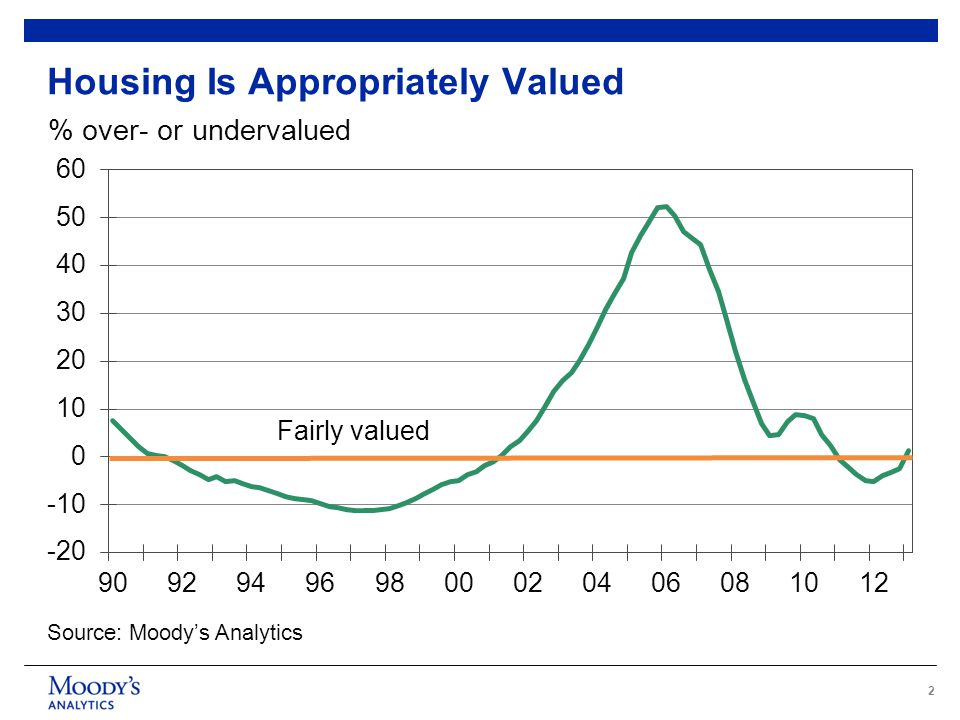 3 Sources: Census Bureau, Moody's Analytics Vacant homes for sale, for rent, and held off market, ths Housing Will Soon Be Undersupplied