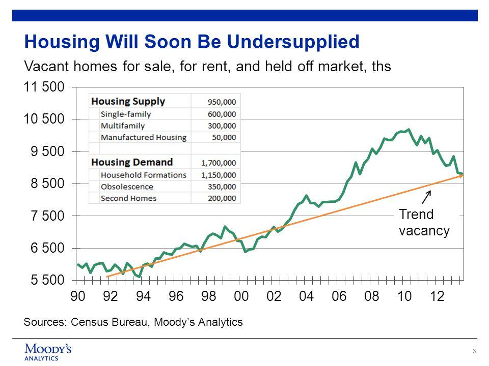 4 Demographics Postive for Housing Demand Sources: Census Bureau, Moody's Analytics Mil