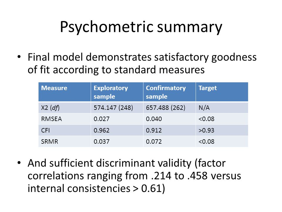 Psychometric summary Final model demonstrates satisfactory goodness of fit according to standard measures And sufficient discriminant validity (factor correlations ranging from.214 to.458 versus internal consistencies > 0.61) MeasureExploratory sample Confirmatory sample Target Χ2 (df)574.147 (248)657.488 (262)N/A RMSEA0.0270.040<0.08 CFI0.9620.912>0.93 SRMR0.0370.072<0.08