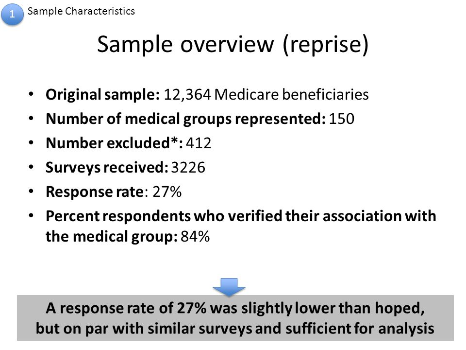 Sample overview (reprise) Original sample: 12,364 Medicare beneficiaries Number of medical groups represented: 150 Number excluded*: 412 Surveys received: 3226 Response rate: 27% Percent respondents who verified their association with the medical group: 84% 1 1 Sample Characteristics A response rate of 27% was slightly lower than hoped, but on par with similar surveys and sufficient for analysis