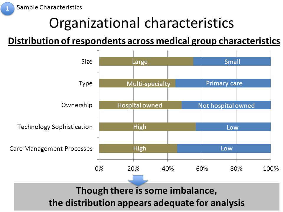 Organizational characteristics 1 1 Sample Characteristics LargeSmall Multi-specialty Primary care Hospital owned Not hospital owned High Low HighLow Though there is some imbalance, the distribution appears adequate for analysis Distribution of respondents across medical group characteristics