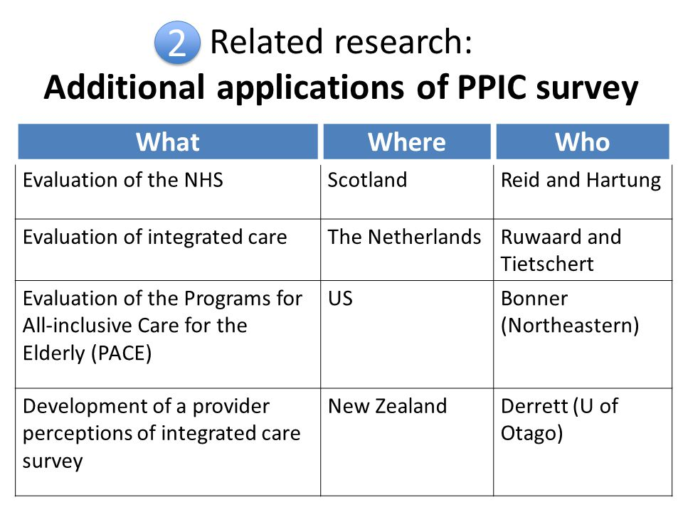 Related research: Additional applications of PPIC survey WhatWhereWho Evaluation of the NHSScotlandReid and Hartung Evaluation of integrated careThe NetherlandsRuwaard and Tietschert Evaluation of the Programs for All-inclusive Care for the Elderly (PACE) USBonner (Northeastern) Development of a provider perceptions of integrated care survey New ZealandDerrett (U of Otago) 2 2