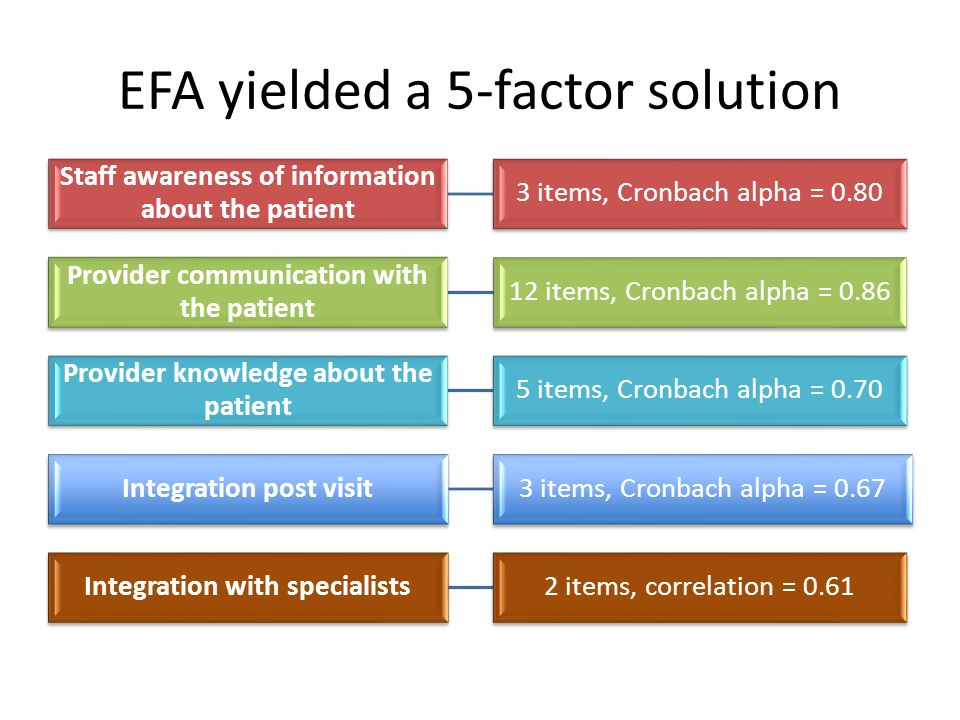 EFA yielded a 5-factor solution Staff awareness of information about the patient 3 items, Cronbach alpha = 0.80 Provider communication with the patient 12 items, Cronbach alpha = 0.86 Provider knowledge about the patient 5 items, Cronbach alpha = 0.70 Integration post visit3 items, Cronbach alpha = 0.67 Integration with specialists2 items, correlation = 0.61