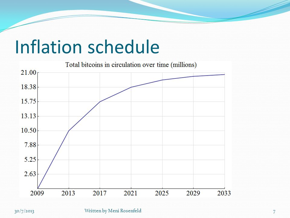 Inflation schedule 30/7/2013Written by Meni Rosenfeld7