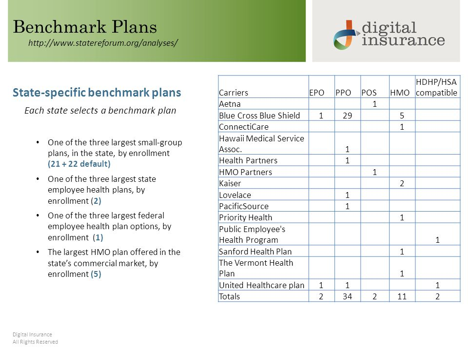 All Rights Reserved Digital Insurance Benchmark Plans State-specific benchmark plans Each state selects a benchmark plan One of the three largest small-group plans, in the state, by enrollment (21 + 22 default) One of the three largest state employee health plans, by enrollment (2) One of the three largest federal employee health plan options, by enrollment (1) The largest HMO plan offered in the state's commercial market, by enrollment (5) CarriersEPOPPOPOSHMO HDHP/HSA compatible Aetna 1 Blue Cross Blue Shield129 5 ConnectiCare 1 Hawaii Medical Service Assoc.