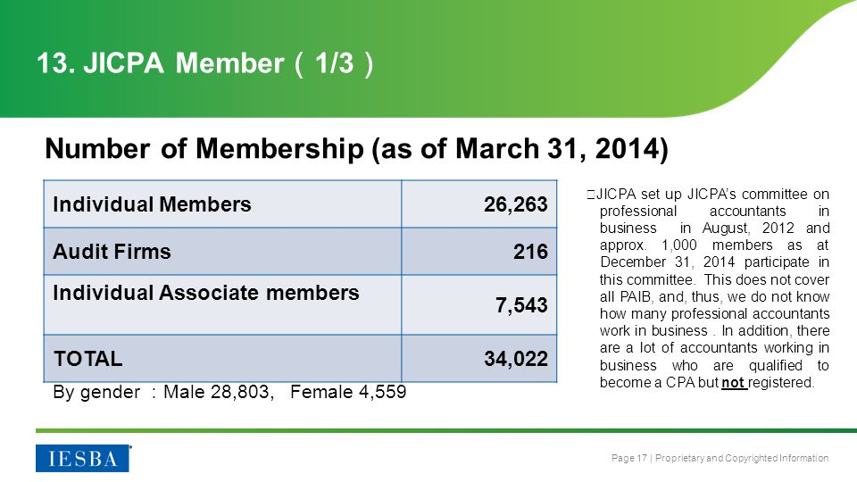 Page 17 | Proprietary and Copyrighted Information Number of Membership (as of March 31, 2014) 13.
