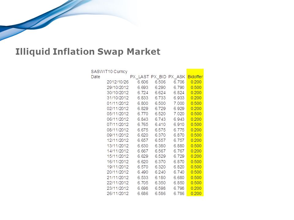 Illiquid Inflation Swap Market
