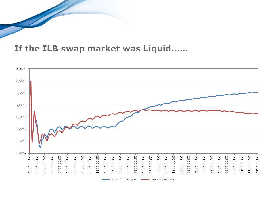 If the ILB swap market was Liquid……