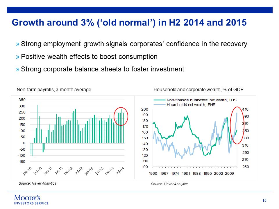 15 »Strong employment growth signals corporates' confidence in the recovery »Positive wealth effects to boost consumption »Strong corporate balance sheets to foster investment Growth around 3% ('old normal') in H2 2014 and 2015 Source: Haver Analytics Non-farm payrolls, 3-month averageHousehold and corporate wealth, % of GDP Source: Haver Analytics