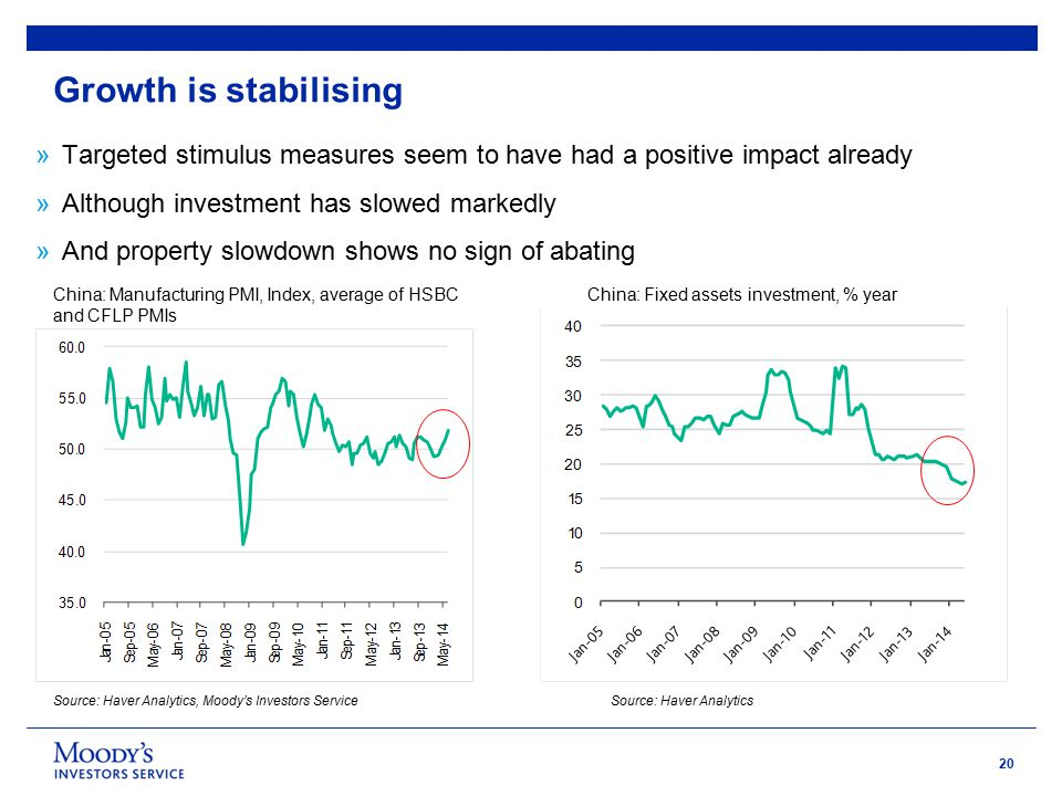 20 Growth is stabilising »Targeted stimulus measures seem to have had a positive impact already »Although investment has slowed markedly »And property slowdown shows no sign of abating China: Manufacturing PMI, Index, average of HSBC and CFLP PMIs Source: Haver Analytics, Moody's Investors Service China: Fixed assets investment, % year Source: Haver Analytics