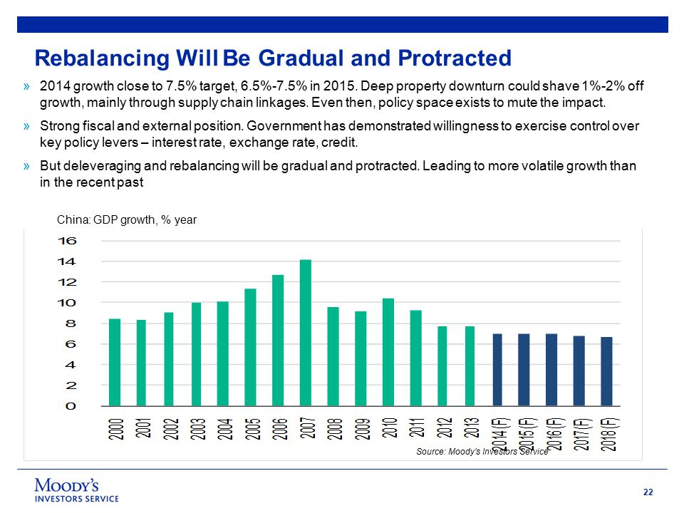 22 Rebalancing Will Be Gradual and Protracted »2014 growth close to 7.5% target, 6.5%-7.5% in 2015.