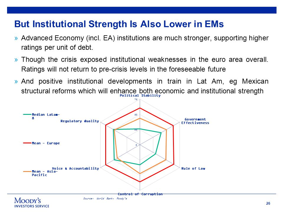 26 But Institutional Strength Is Also Lower in EMs Source: World Bank, Moody's »Advanced Economy (incl.