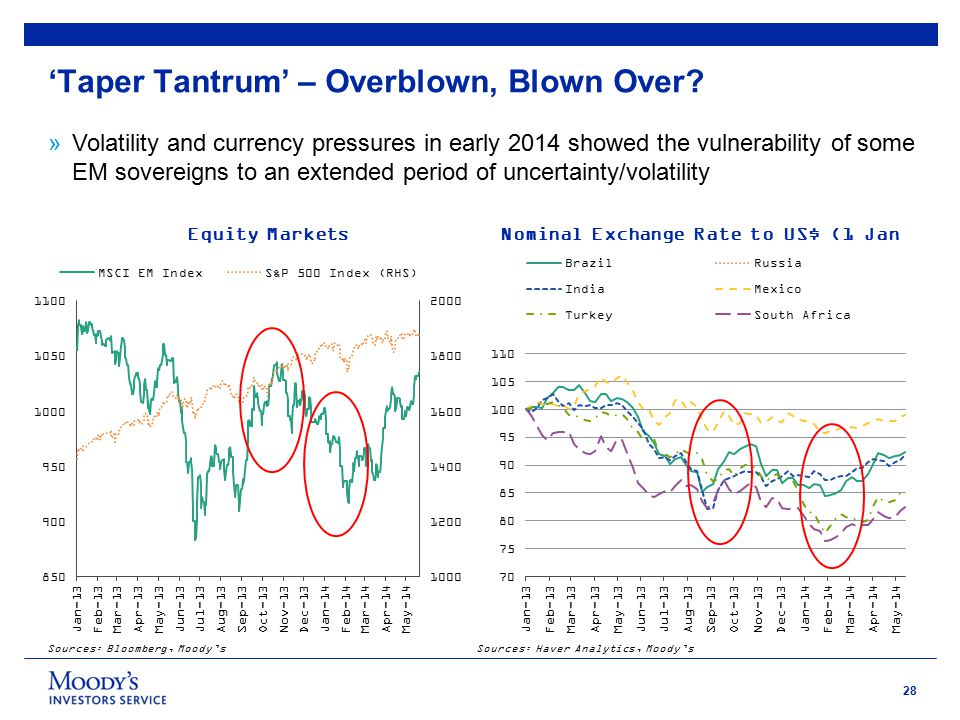 28 »Volatility and currency pressures in early 2014 showed the vulnerability of some EM sovereigns to an extended period of uncertainty/volatility Nominal Exchange Rate to US$ (1 Jan 2013=100) Equity Markets Sources: Bloomberg, Moody'sSources: Haver Analytics, Moody's 'Taper Tantrum' – Overblown, Blown Over