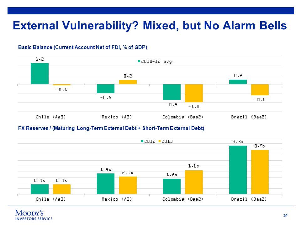 30 External Vulnerability.