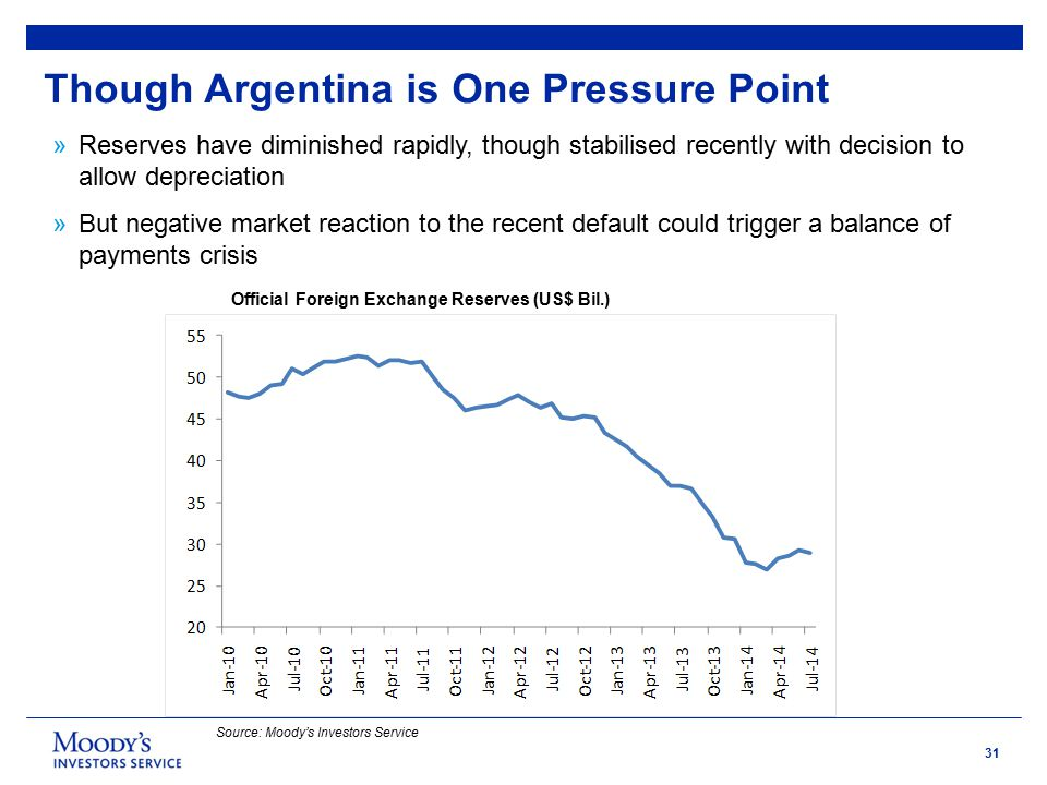 31 Though Argentina is One Pressure Point Official Foreign Exchange Reserves (US$ Bil.) Source: Moody's Investors Service »Reserves have diminished rapidly, though stabilised recently with decision to allow depreciation »But negative market reaction to the recent default could trigger a balance of payments crisis
