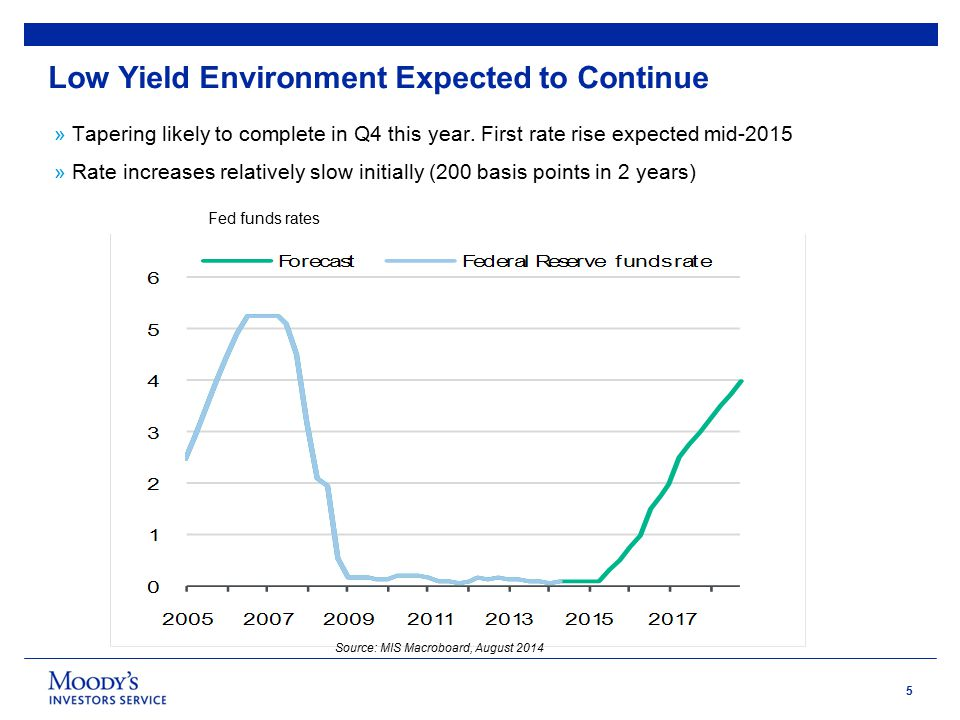 5 Low Yield Environment Expected to Continue Fed funds rates % »Tapering likely to complete in Q4 this year.
