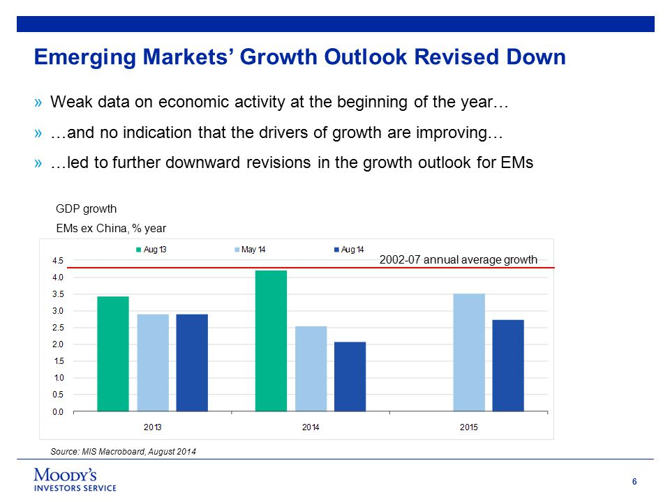 6 Emerging Markets' Growth Outlook Revised Down »Weak data on economic activity at the beginning of the year… »…and no indication that the drivers of growth are improving… »…led to further downward revisions in the growth outlook for EMs Source: MIS Macroboard, August 2014 GDP growth EMs ex China, % year 2002-07 annual average growth