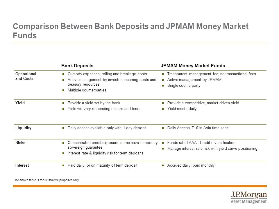 Comparison Between Bank Deposits and JPMAM Money Market Funds Bank DepositsJPMAM Money Market Funds Operational and Costs Custody expenses, rolling and breakage costs Active management by investor, incurring costs and treasury resources Multiple counterparties Transparent management fee; no transactional fees Active management by JPMAM Single counterparty Yield Provide a yield set by the bank Yield will vary depending on size and tenor Provide a competitive, market-driven yield Yield resets daily Liquidity Daily access available only with 1-day deposit Daily Access, T+0 in Asia time zone Risks Concentrated credit exposure; some have temporary sovereign guarantee Interest rate & liquidity risk for term deposits Funds rated AAA ; Credit diversification Manage interest rate risk with yield curve positioning Interest Paid daily, or on maturity of term deposit Accrued daily; paid monthly The above table is for illustrative purposes only.