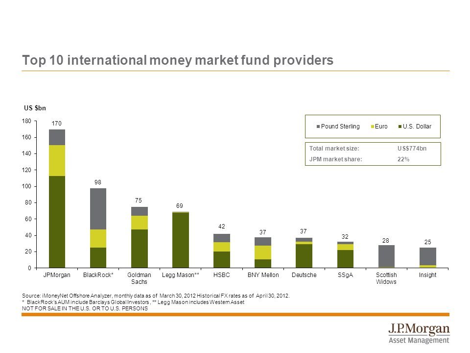 Top 10 international money market fund providers Source: iMoneyNet Offshore Analyzer, monthly data as of March 30, 2012 Historical FX rates as of April 30, 2012.