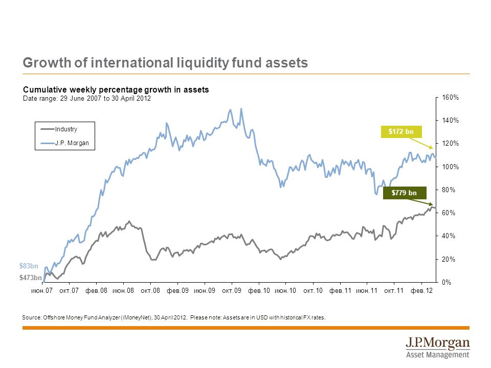 Growth of international liquidity fund assets Source: Offshore Money Fund Analyzer (iMoneyNet), 30 April 2012.