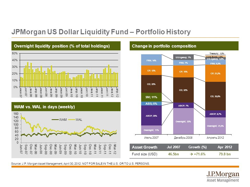 JPMorgan US Dollar Liquidity Fund – Portfolio History Asset Growth Jul 2007Growth (%)Apr 2012 Fund size (USD)46.5bn  +71.6%79.8 bn Change in portfolio composition FRN 15% Overnight liquidity position (% of total holdings) WAM vs.
