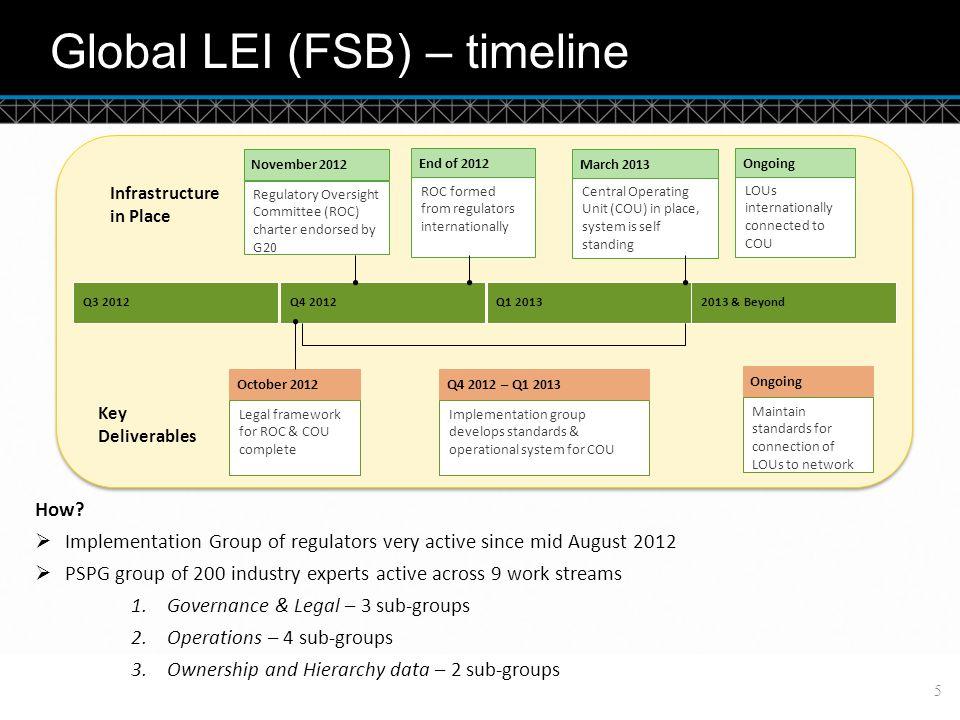 © DTCC Global LEI (FSB) – timeline 5 How.