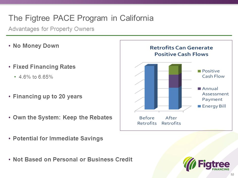 The Figtree PACE Program in California Advantages for Property Owners 10 No Money Down Fixed Financing Rates 4.6% to 6.65% Financing up to 20 years Own the System: Keep the Rebates Potential for Immediate Savings Not Based on Personal or Business Credit
