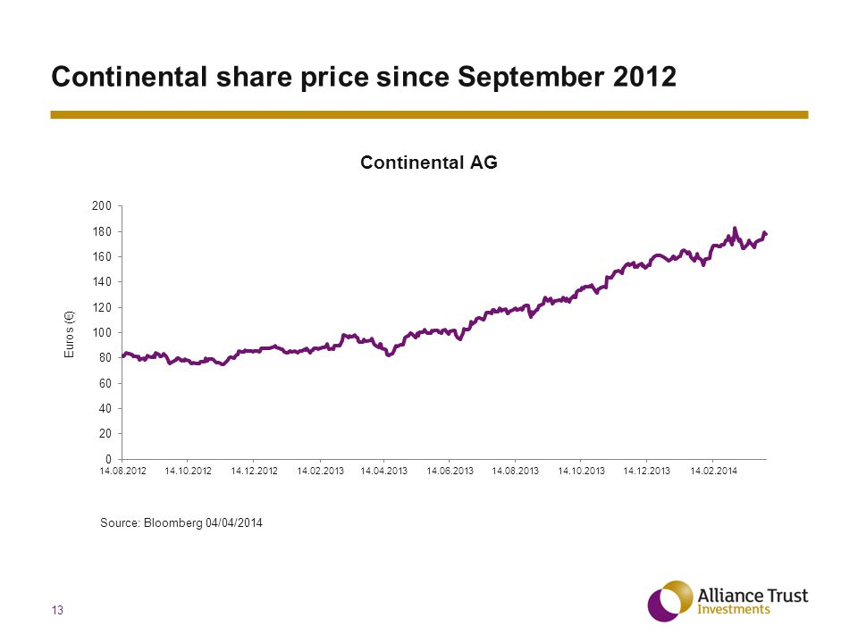 13 Continental share price since September 2012 Source: Bloomberg 04/04/2014 Continental AG Euros (€)
