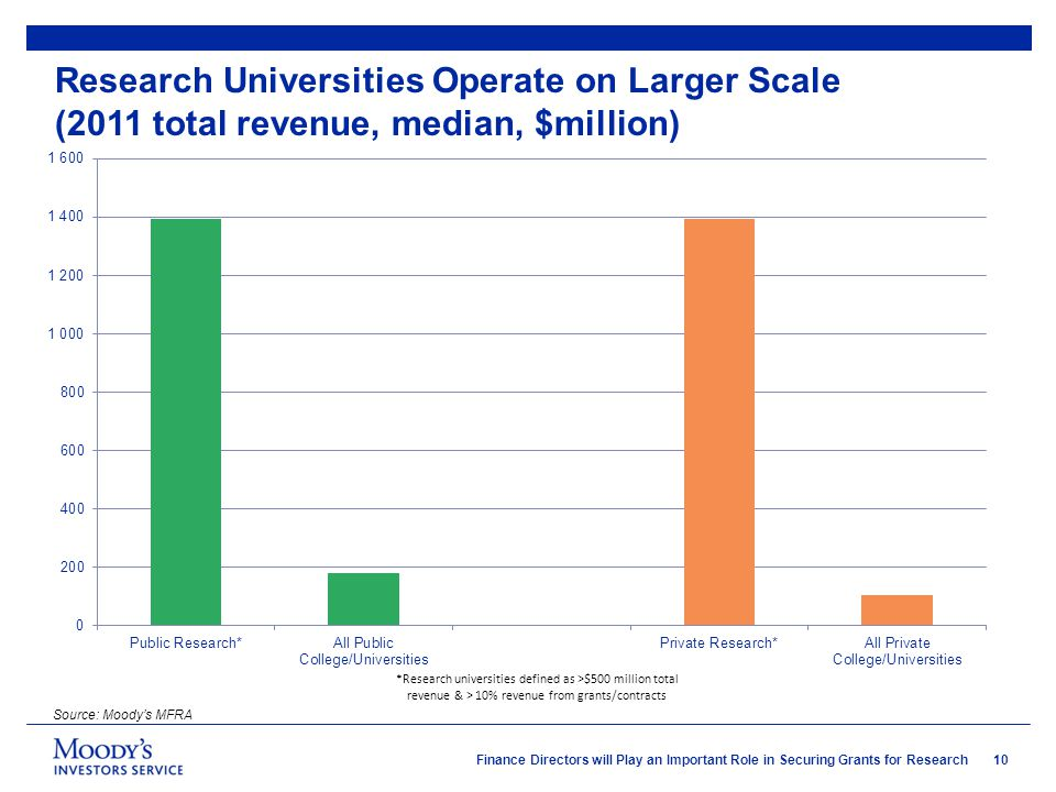 10 Finance Directors will Play an Important Role in Securing Grants for Research Research Universities Operate on Larger Scale (2011 total revenue, median, $million) Source: Moody's MFRA