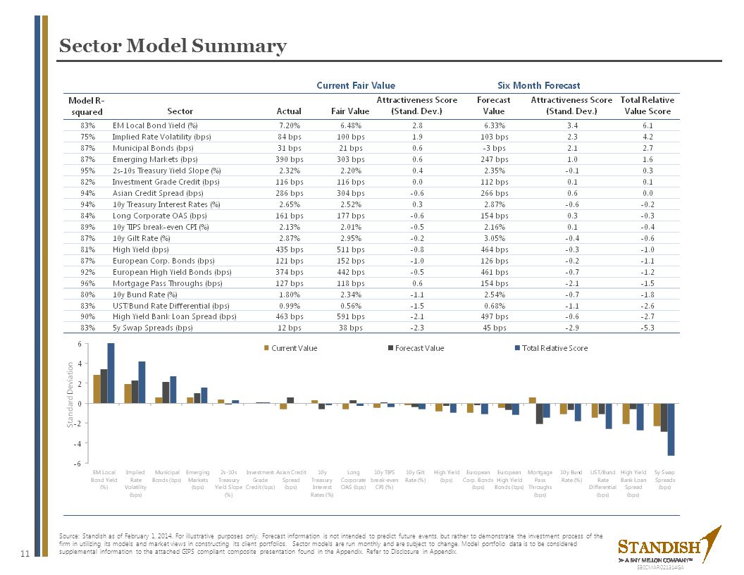 11 Sector Model Summary Source: Standish as of February 1, 2014. For illustrative purposes only. Forecast information is not intended to predict futur