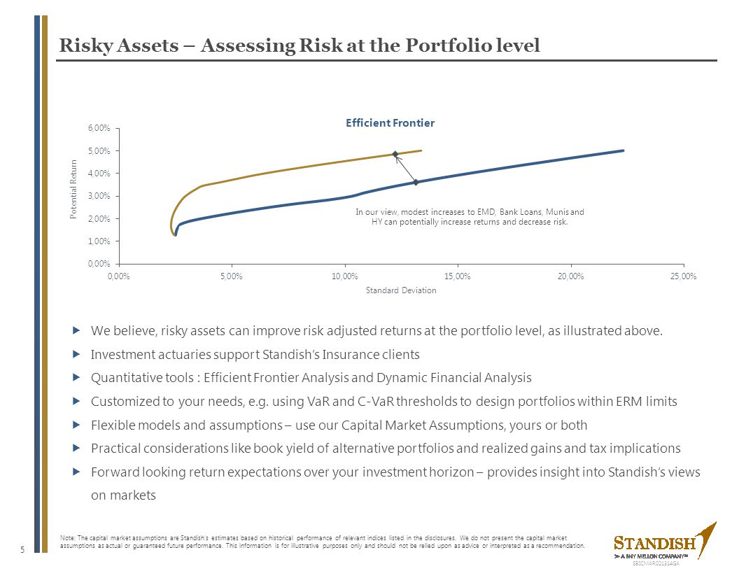 5 Risky Assets – Assessing Risk at the Portfolio level Note: The capital market assumptions are Standish's estimates based on historical performance o