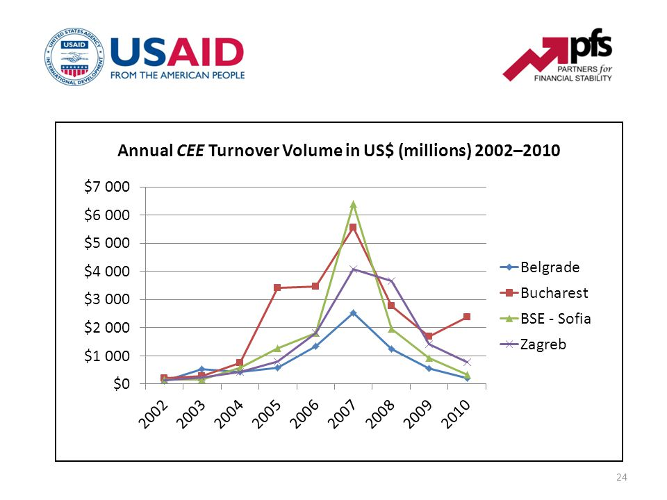 24 Annual CEE Turnover Volume in US$ (millions) 2002–2010