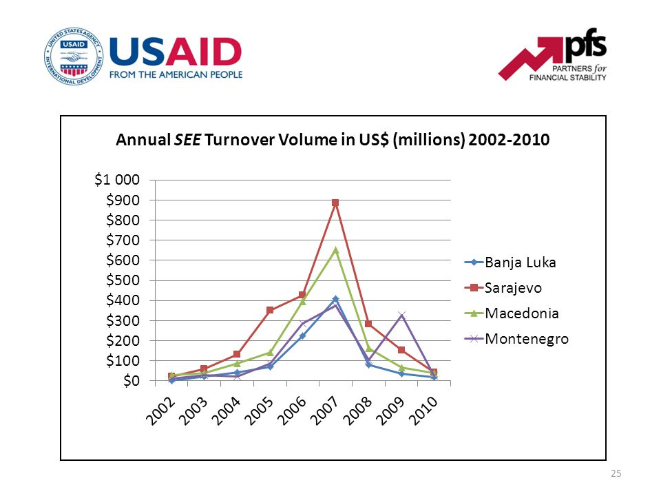 25 Annual SEE Turnover Volume in US$ (millions) 2002-2010