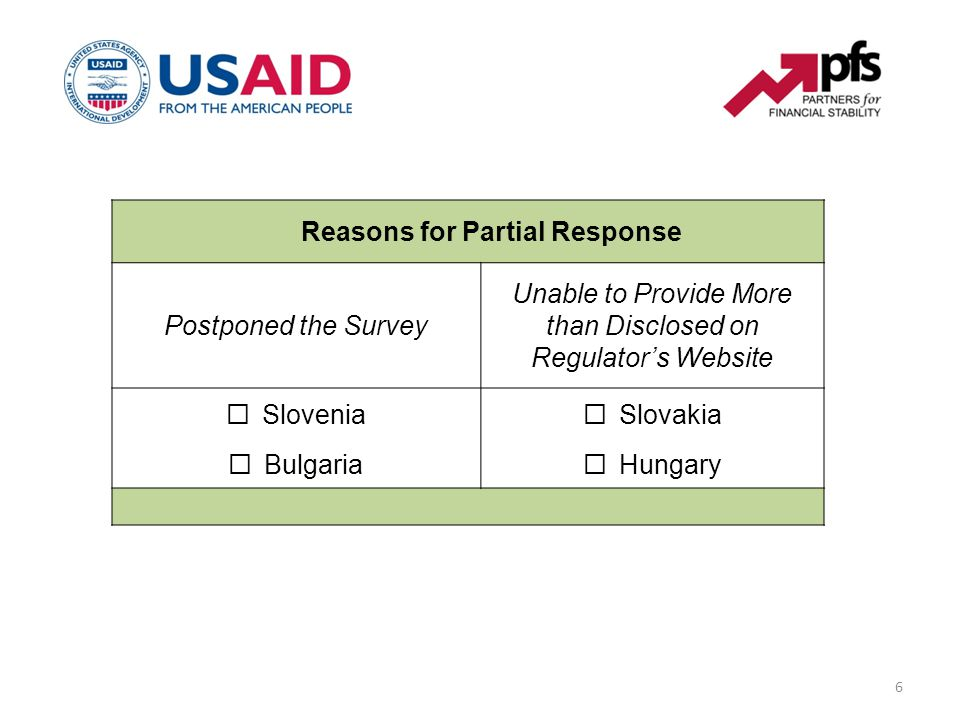 6 Reasons for Partial Response Postponed the Survey Unable to Provide More than Disclosed on Regulator's Website  Slovenia  Slovakia  Bulgaria  Hu